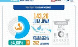 Kominfo: Penetrasi Pengguna Internet 2017 Meningkat