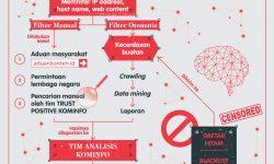 Cara Kerja Mesin Sensor Konten Internet Kominfo