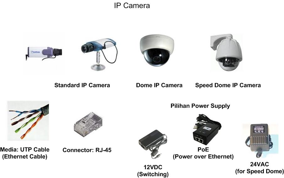 Mengenal Perbedaan Analog Camera dan IP Camera