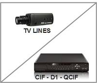 Istilah – Istilah Resolusi pada CCTV