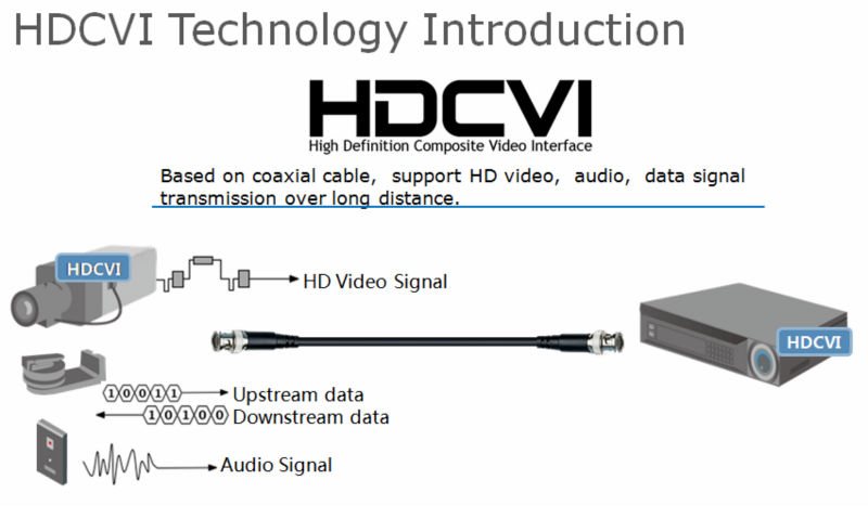 Mengenal Teknologi HDCVI Kamera