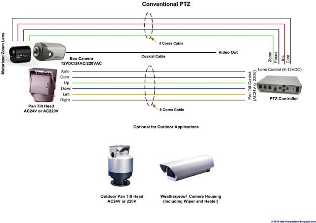 Mengenal Pan Tilt Zoom / PTZ Camera